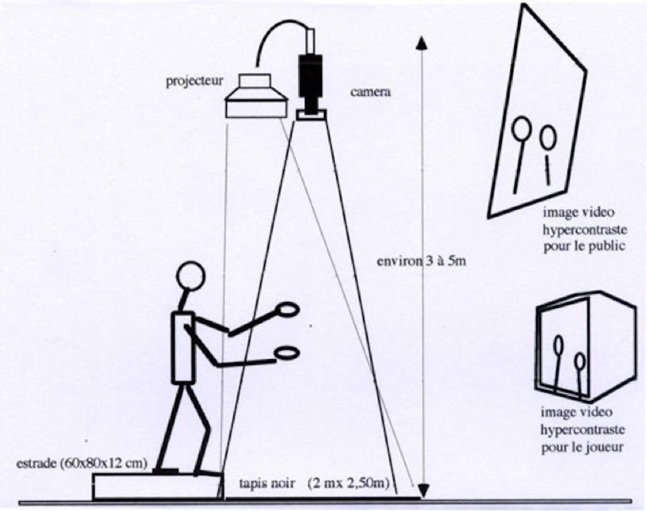 Dessin sur une estrade un personnage avance ses mains dans un faisceau lumineux et l'image des mains est prise par une camera qui la renvoie sur des écrans