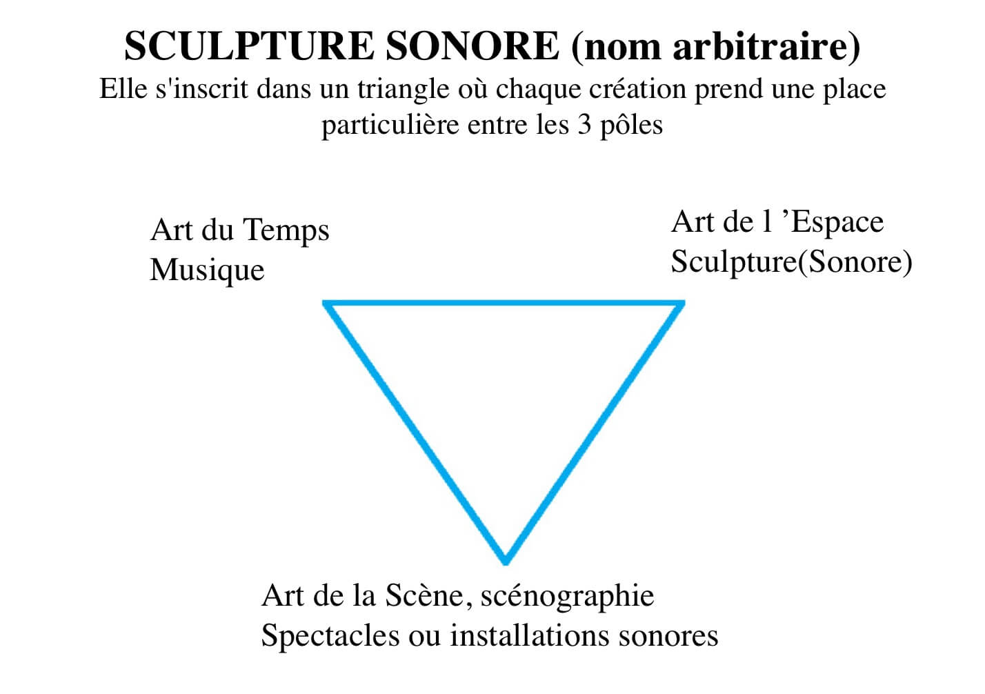 Scema montrat les 3 arts (temps musique, espace sculpture, scène spectacles))autour d'un triangle bleu