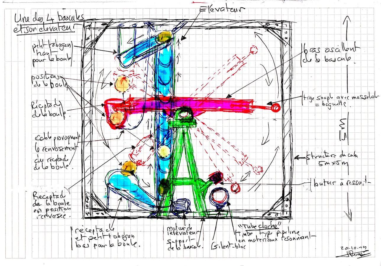 Dessin commenté sur fond de feuille à carreaux montrant 1 grosse machine/bascule articulée, colorée