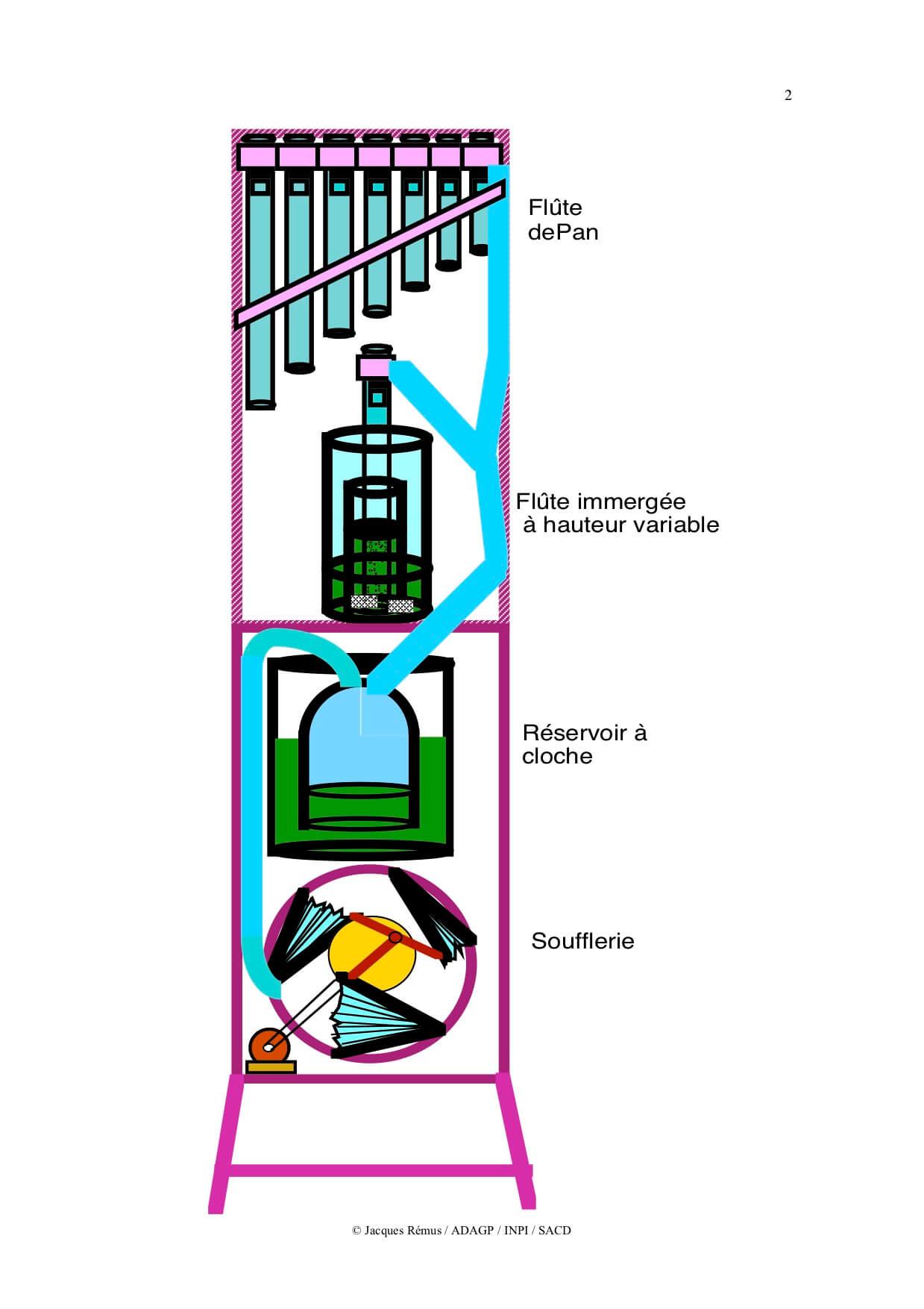 Dessin en couleur fait à l'ordinateur montrant une petite tour assemblant une soufflerie triangulaire, puis un réservoir d'air à cloche, puis une flûte immergée, puis une flûte de Pan
