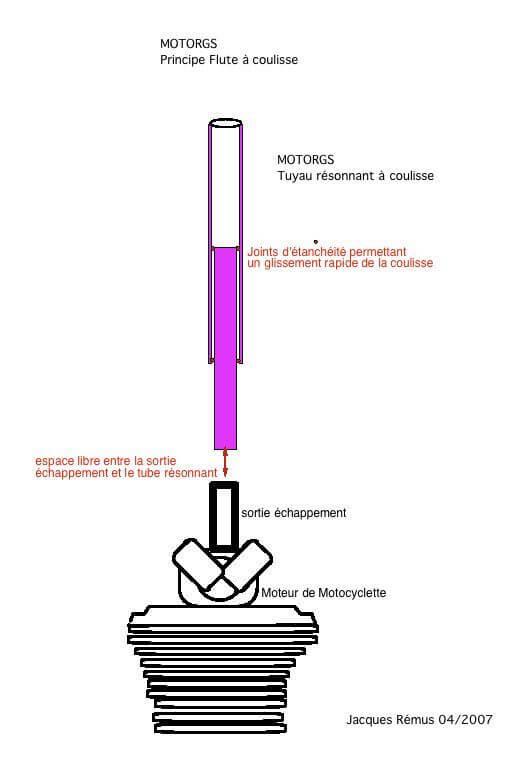 Dessin schéma tube coulissant violet surmontant un moteur