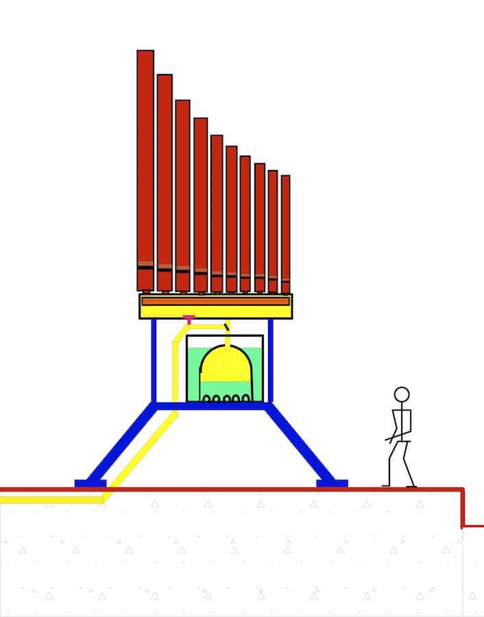 Dessin en couleur fait à l'ordinateur montrant des tuyaux d'orgue de grande taille en rouge au dessus d'un régulateur hydraulique à cloche sur des pieds bleus, à coté un petit personnage sur la droite