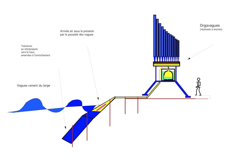 Dessin en couleur fait à l'ordinateur montrant une installation hydraulique alimentée par des vagues et des tuyaux d'orgue de grande taille en bleu au dessus d'un régulateur hydraulique à cloche sur des pieds bleus, à coté un petit personnage sur la droite